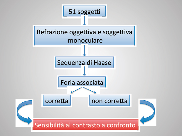 sensibilita-al-contrasto-ed-eteroforia-associata